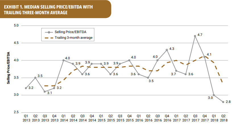 Graph: EBITDA multiples are declining