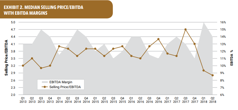 Graph: EBITDA margins on the rise